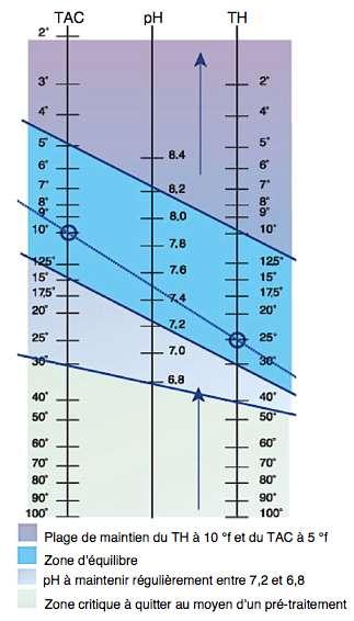 Balance de taylor vous permet de comprendre les analyses d'eau